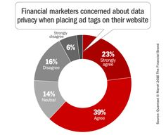 Guide to programmatic advertising to financial marketers