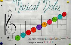 Music Note Anchor Chart