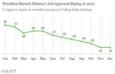 Obama's Job Approval Declined Steadily Throughout 2013