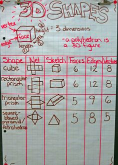 3-D shape anchor chart | We also have an anchor chart we have been adding to as we study a new ...