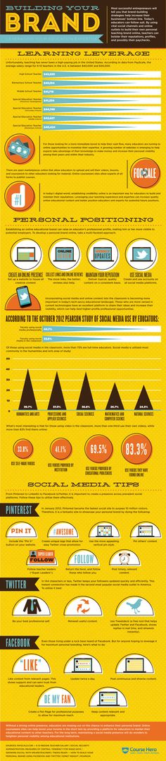 Building Your Brand Course Hero. #infographics #branding #brand