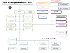 GOCA's Organizational Chart