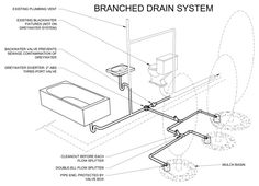 WWWWW Branched drain system. A common greywater system for bathtubs, showers & sinks is a branched drain system. It's a gravity-flow system with no storage tanks, pumps or filters; it relies on gravity and mulch to distribute water in the landscape. Drains from greywater fixtures are combined into a single pipe, which is diverted away from the sewer and outside the house.