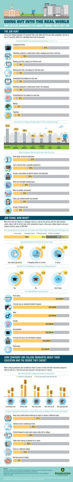 How college graduates feel about finding their first job #infographic