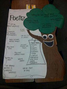 Poe tree Sharon Creech, Language Arts, Preschool, Poetry, Writing, Rum, Kid Garden, Kindergarten, Poetry Books