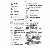 Yamashita Gold Treasure Map – name Signs And Symbols Meaning, Map Symbols, Symbols And Meanings, Matt Dallas, Real Treasure Maps, Buried Treasure, Malena Costa, Cave Images, Explorer Map
