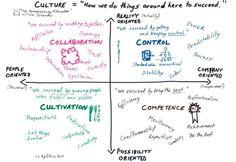 Agile Booknote: Agile Capability Maturity Model