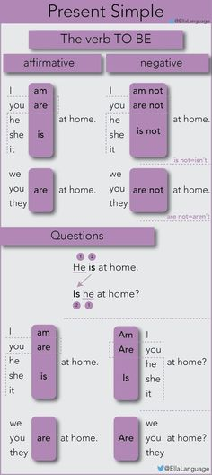 """Present simple with the verb """"to be"""" - Perfect for beginner students English Grammar Tenses, Teaching English Grammar, English Grammar Worksheets, English Verbs, Kids English, English Writing Skills, Grammar And Vocabulary, Grammar Lessons, English Language Learning"""