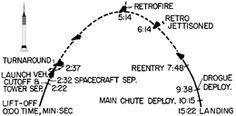 Project Mercury suborbital mission profile