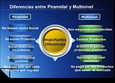 http://blog.maria1979.com/blog/negocio-multinivel-internet-marketer