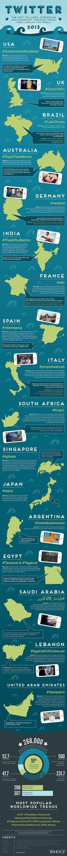Twitter : los trending topics del 2013 por países.