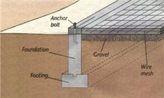A traditional foundation method to support a structure in an area where the ground freezes. A footing is placed below the frost line and then the walls are added on top. The footing is wider than the wall, providing extra support at the base of the foundation. A T-shaped foundation is placed and allowed to cure; second, the walls are constructed; and finally, the slab is poured between the walls. In summary: T-shaped foundations are used in areas where the ground freezes.