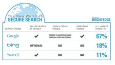 New World of Secure Search - Image by Bright Edge