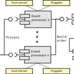 System Architecture Diagram, Floor Plans, Building, Buildings, Construction, Floor Plan Drawing, House Floor Plans