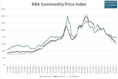 CHART OF THE DAY: Australia's key commodity prices have more than halved in just 4 years | Business Insider