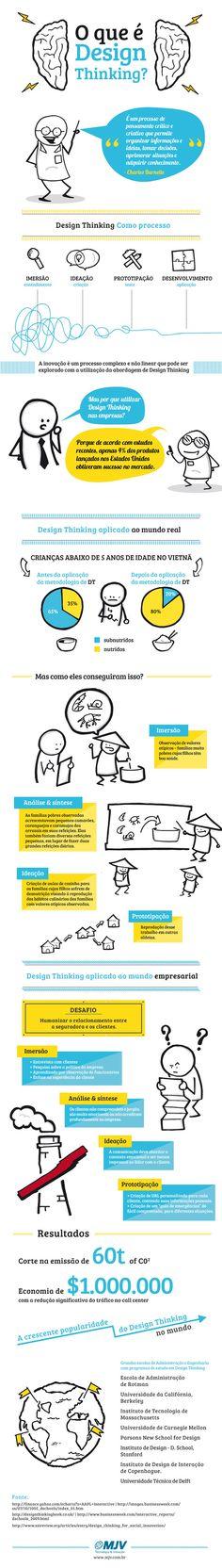Muito bom este #Infográfico: Design thinking para ver e entender
