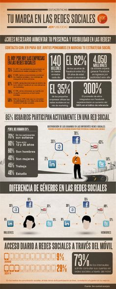 #Infografia #MarketingOnline Tu marca en las redes sociales.  #TAVnews