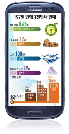 http://buyaudiosystems.org/samsunggalaxys4  Samsung Electronics announced on the 4th that the global accumulated sales of Galaxy S III for the past 5 months surpassed 30 million from the supply side. The sales of Galaxy S III reached 10 million
