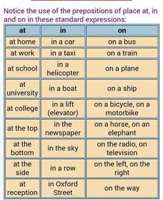 Prepositions of place at in on English grammar Learn English Grammar, Learn English Words, English Phrases, English Language Learning, English Writing, English Study, English Lessons, Teaching English, English Resources
