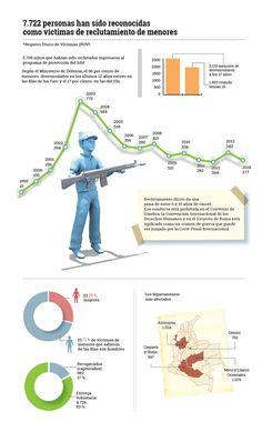 Cifras de reclumamiento de menores en Colombia http://www.eltiempo.com/multimedia/infografias/cifras-de-reclumamiento-de-menores-en-colombia/15240835