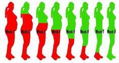 Zo drink je je overtollige kilo's binnen 8 weken weg