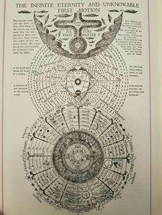 Esoteric Art, Spiritus, Spirit Science, Occult Art, Ancient Symbols, Book Of Shadows, Numerology, Sacred Geometry, Mystic