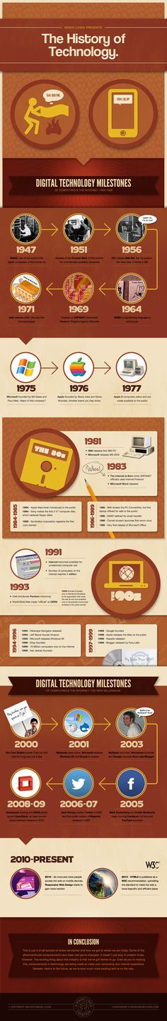 The History of Technology #infographic #History #Technology