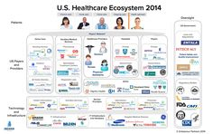 Healthcare-Ecosystem-2014.png (1377×866)