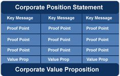 A brand positioning framework for your business to help you differentiate yourself form the competition with a distinct positioning statement, supported by key messages, proof points and customer value propositions.