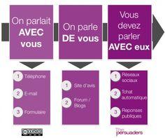 Et si vous passiez à la Relation Client sur Internet ? / MediasSociaux.fr