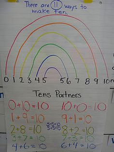 Rainbow math - 11 ways to make 10