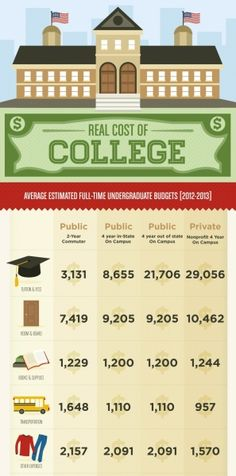The Real Cost of College. College tuition plus room and board cost are steadily rising. This is a good average to help figure out what a full time student will pay.