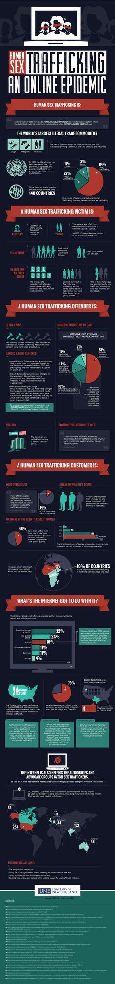 Human Sex Trafficking: An Online Epidemic #infographic