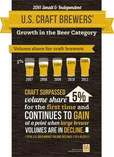 Craft Beer growing while the big boys tell us beer sales are down because of the economy...hmmm