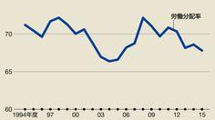 アベノミクスで「労働分配率」が低下する理由 | 国内経済 | 東洋経済オンライン | 経済ニュースの新基準