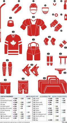 Comparing the cost of hockey equipment - The Globe and Mail