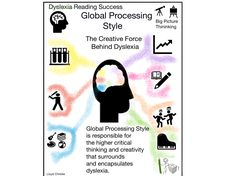 Dylexia, The Global Processing Style Dyslexia describes students' difficulty with words (the weakness). In comparison, global processing describes students' learning style and personal strengths. Dyslexia, Critical Thinking, Literacy, No Response, Students, Success, Learning, Words, Style