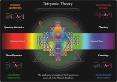 Tetryonic theory - The charged geometry of mass-ENERGY-Matter - unifying QM, QED,Chemistry & Cosmology