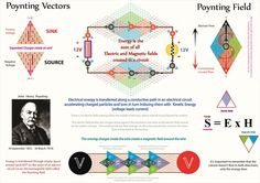 Tetryonics 22.04 - Poynting Fields of electrical Energy