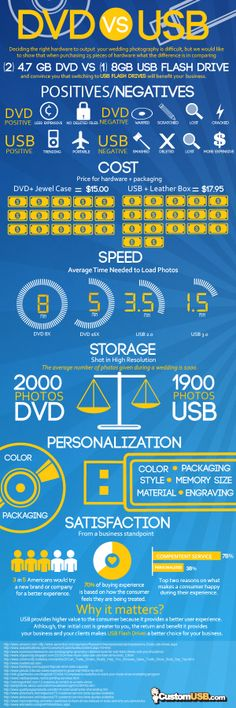 DVD VS USB [INFOGRAPHIC] #DVD#USB