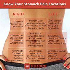 Know Your Stomach Pain Location - QD Nurses