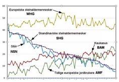 Saami DNA  Saami genetic origin Genetics, Dna, Chart, The Originals, People, People Illustration, Folk, Gout