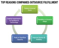 Today most of the companies  prefers to outsource their business to an experienced provider.