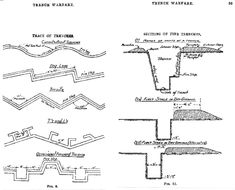 WW1 trench diagram   Use to make a Minecraft trench model   World ...