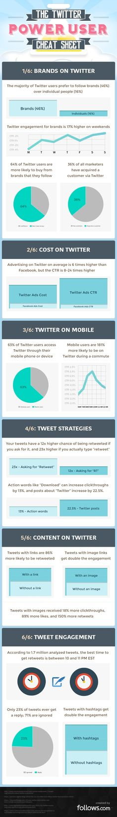 The Twitter Power User Cheat Sheet [INFOGRAPHIC] #six40marketing | For more digital marketing & social media tips follow @six40marketing | twitter.com/six40marketing | six40marketing.com