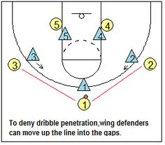 Man-to-man pressure defense - hedge to prevent point-guard dribble-penetration