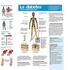 La diabetes y sus complicaciones (Da clic en la imagen ampliada para verla en alta resolución)