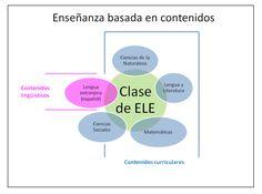 Un ejemplo de cómo llevar al aula de niños la enseñanza basada en contenidos Chart, Toddler Classroom, Learn Spanish, Social Science, Literatura