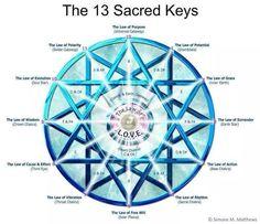 Sacred Keys - chakras