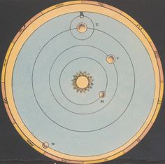 The orbits of Mercury, Venus, Earth, and Mars, illustrated in The Beauty of the Heavens: A Pictorial Display of the Astronomical Phenomena of the Universe, 1842, by Charles F. Blunt.